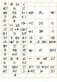 Sumero-Akkadian cuneiform syllabary.jpg