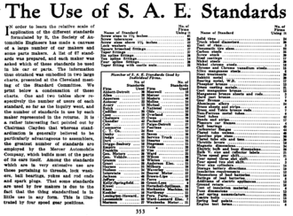 SAE International - Survey results on the adoption rate of SAE standards among various manufacturers, reported in the journal Horseless Age, 1916.
