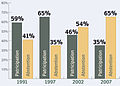 Taux de participation aux élections législatives en Algérie depuis 1991.jpg