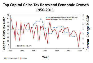 Capital gains tax in the United States - Image: Top Capital Gains Tax Rates and Economic Growth 1950 2011