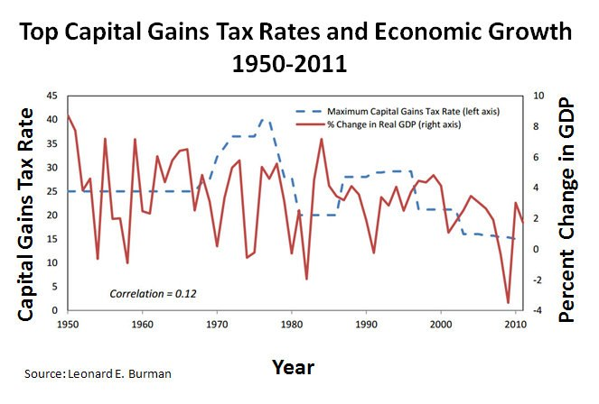 Top Capital Gains Tax Rates and Economic Growth 1950-2011