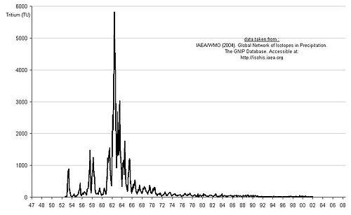 L'âge des eaux souterraines datant tritium