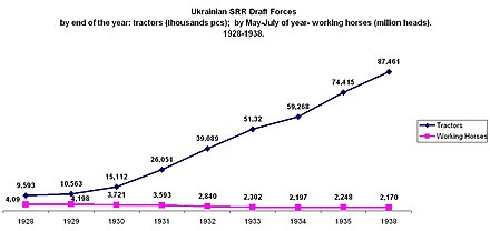 A graph showing the increase in the use of tractors versus the decreasing use of working horses from 1928 to 1938 Ukrainian SRR agriculture plugging power 1928-1938.jpg