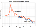 United States Mortgage Rate History.png