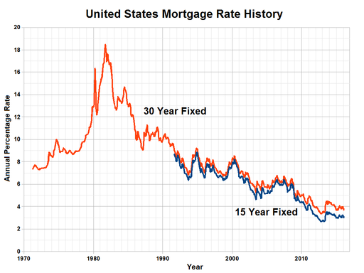 United States Mortgage Rate History