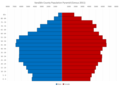 Varaždin County Population Pyramid Census 2011 ENG.png