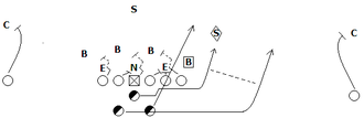 "Veer - The Outside Veer (or ""high dive"") shown vs. an Oklahoma defense (3–4 or 5–2). The square indicates the dive read while the diamond indicates the pitch read."