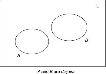 Discrete mathematicsset theory wikibooks open books for an open venn diagrams fig ccuart Gallery
