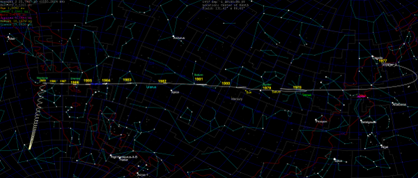 Voyager 2 skypath 1977-2030.png