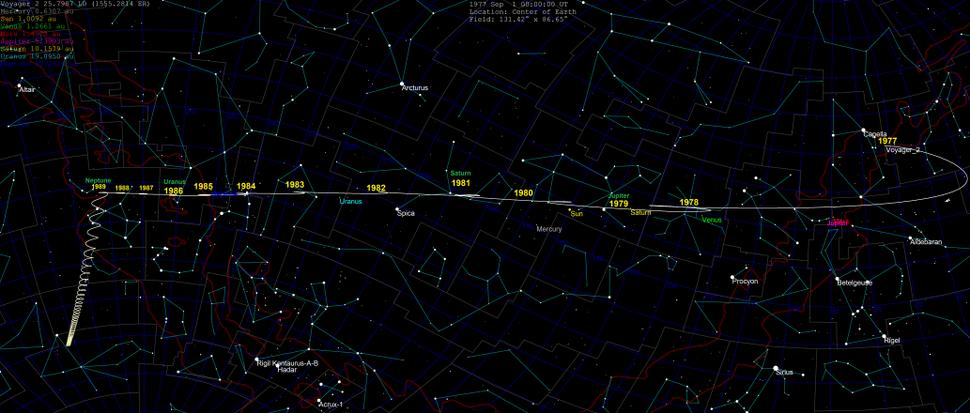 Voyager 2 skypath 1977-2030