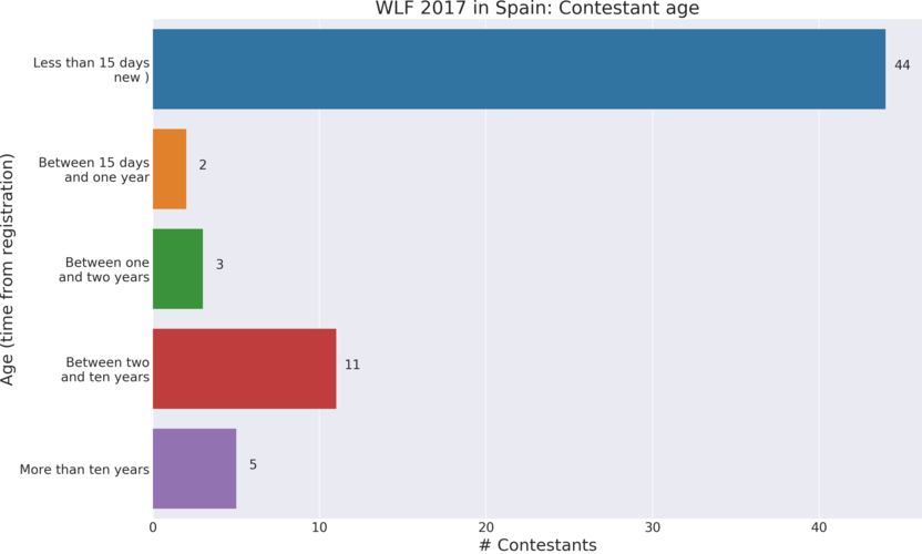 Wiki Loves Folk 2017 in Spain: Contestant age. Time from registration to first contribution to contest