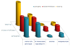 WP in Israel survey - Q2.png