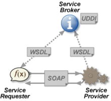 web services architecture the service provider sends a wsdl file to uddi the service requester contacts uddi to find out who is the provider for the data