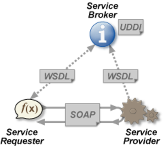 Web service - Web services architecture: the service provider sends a WSDL file to UDDI. The service requester contacts UDDI to find out who is the provider for the data it needs, and then it contacts the service provider using the SOAP protocol. The service provider validates the service request and sends structured data in an XML file, using the SOAP protocol. This XML file would be validated again by the service requester using an XSD file.