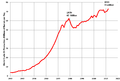 World Oil Production.png