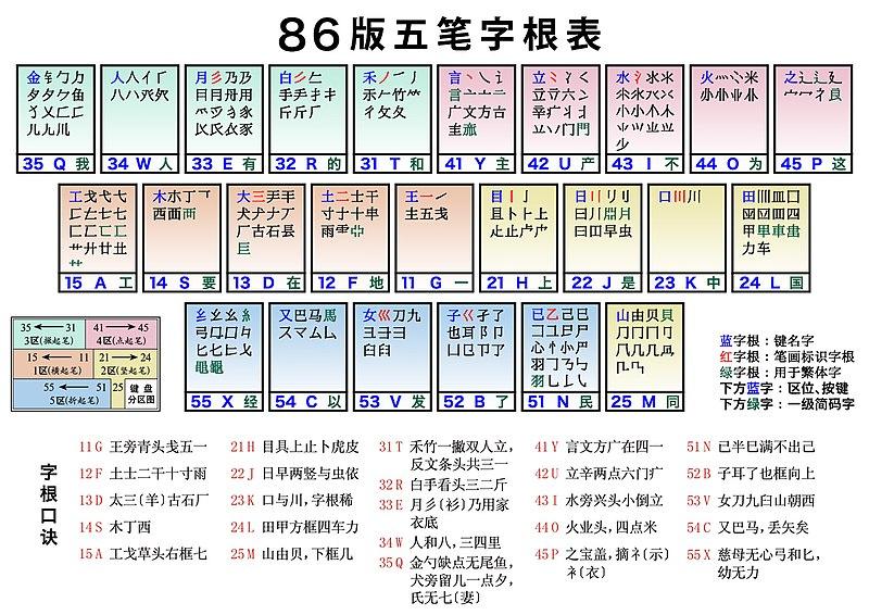 File:Wubi86 keyboard layout.jpg