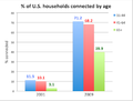 % of U.S. households connected by age.png