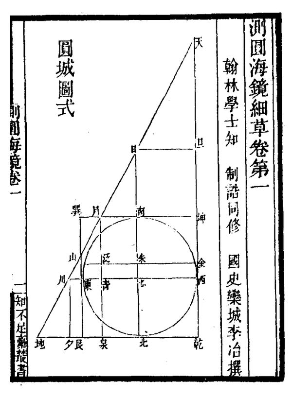 The master figure in Sea mirror of circle measurements, that all the problems use. It shows a round town, inscribed in a right triangle and a square. Yuan Cheng Tu Shi .jpg