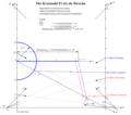 01-Kreiszahl-Pi-als-Strecke-(Grundprinzip).PNG