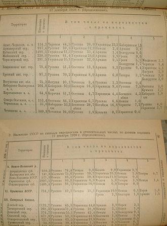 Ukrainians in Kuban - USSR Census 1926: Major nationalities of the Kuban region