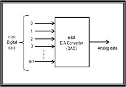electronics digital to analog converters wikibooks, open books for Voltage Diagram block diagram for an n bit digital to analog converter