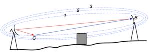 Fresnel zone - First Fresnel zone avoidance