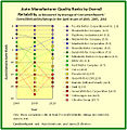 2000 to 2010 Automobile-Manufacturer Quality Ranks by Overall Reliability.jpg