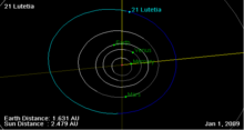 21 Lutetia orbit on 01 Jan 2009.png