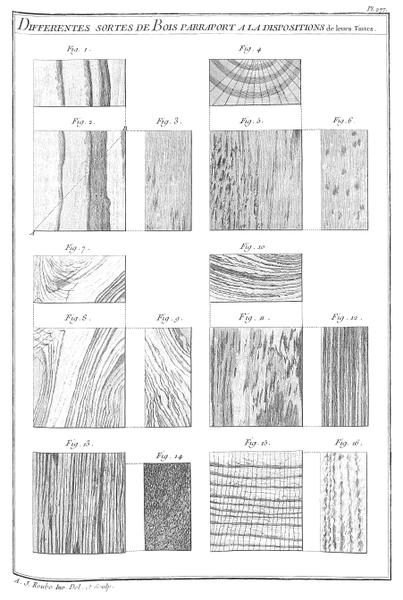 File:A-J Roubo - L'Art du Menuisier - Planche 277.png