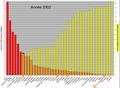 A1Tonnes de CO2 émis par habitant et population mondiale cumulé en 2002.png