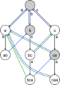 A diagram of the Aho-Corasick string search algorithm extracted.png
