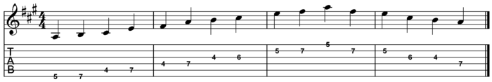 A major pentatonic scale for guitar two octaves 4th position
