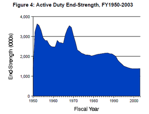 Active duty U.S. military personnel from 1950 to 2003; the two peaks correspond to the Korean War and the Vietnam War. Active duty end strength graph.png