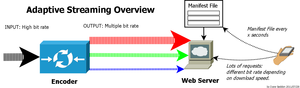 Adaptive bitrate streaming - Adaptive streaming overview