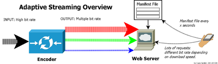 Adaptive bitrate streaming - Wikipedia