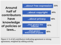 Around half of contributors have knowledge of policies or laws….png