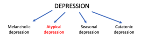 Atypical depression diagram.png