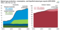 Australia and U.S. natural gas production, consumption, and liquefied natural gas exports (2010-2025) (37778672042).png