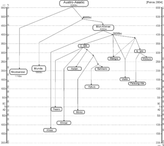Tree model - Austro-Asiatic language tree