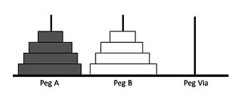 Tower of Hanoi - Final configuration of bicolor Towers of Hanoi (n=4)
