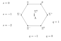 Figure 2. The S=1/2 ground state baryon octet