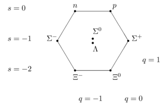Quark model - Image: Baryon octet