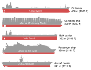 Price of oil - The Knock Nevis (1979–2010), a ULCC supertanker compared to the longest ships ever built