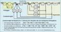 Blockschaltbild zustandsregelkreis mit überlagertem pi-regler.png