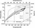 CO2HydrPhaseDiagram.jpg