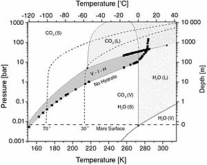 Carbon dioxide clathrate - CO2 hydrate phase diagram. The black squares show experimental data (after Sloan, 1998 and references therein). The lines of the CO2 phase boundaries are calculated according to the Intern. thermodyn. tables (1976). The H2O phase boundaries are only guides to the eye. The abbreviations are as follows: L - liquid, V - vapor, S - solid, I - water ice, H - hydrate.