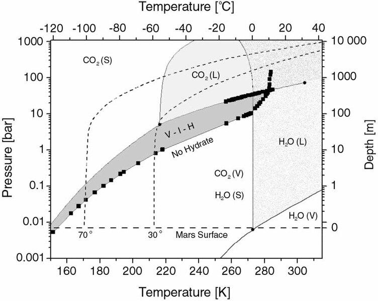 Fileco2hydrphasediagramg Wikipedia