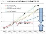Containerumschlag und Prognosen.jpg