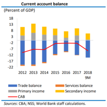 Current Account Balance .png