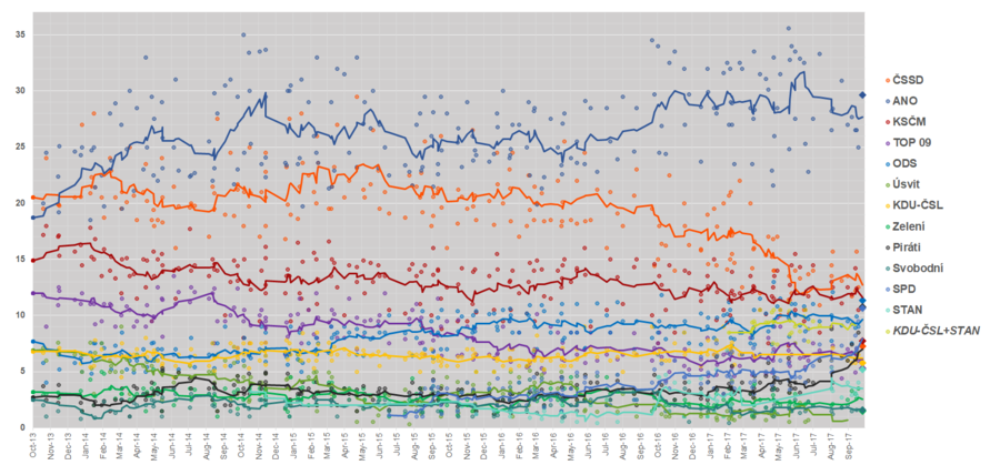 Czech Legislative Election polls 2013–2017.png